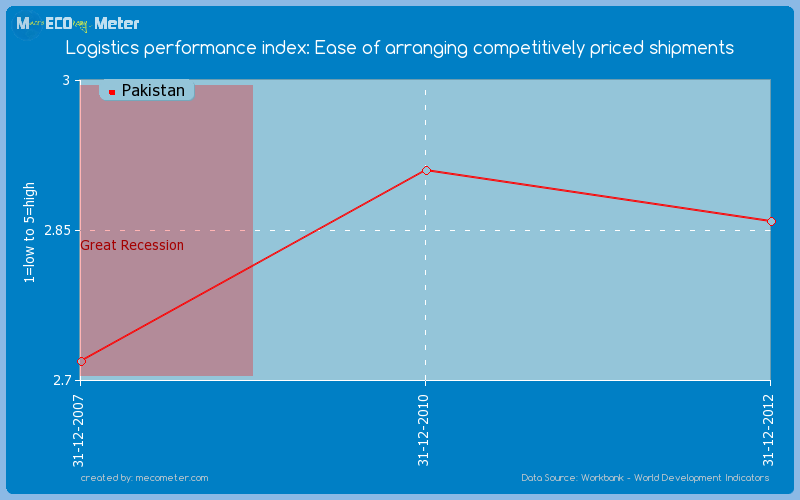 Logistics performance index: Ease of arranging competitively priced shipments of Pakistan