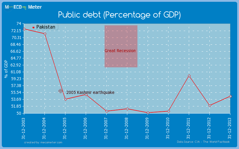 Public debt (Percentage of GDP) of Pakistan