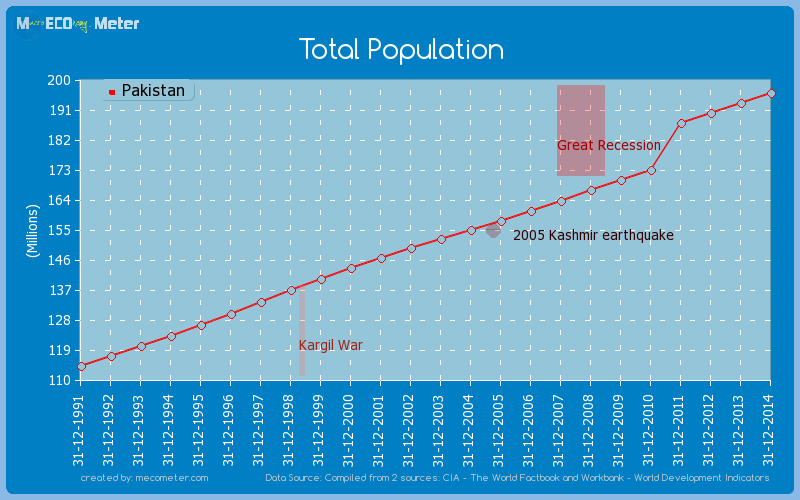Total Population of Pakistan