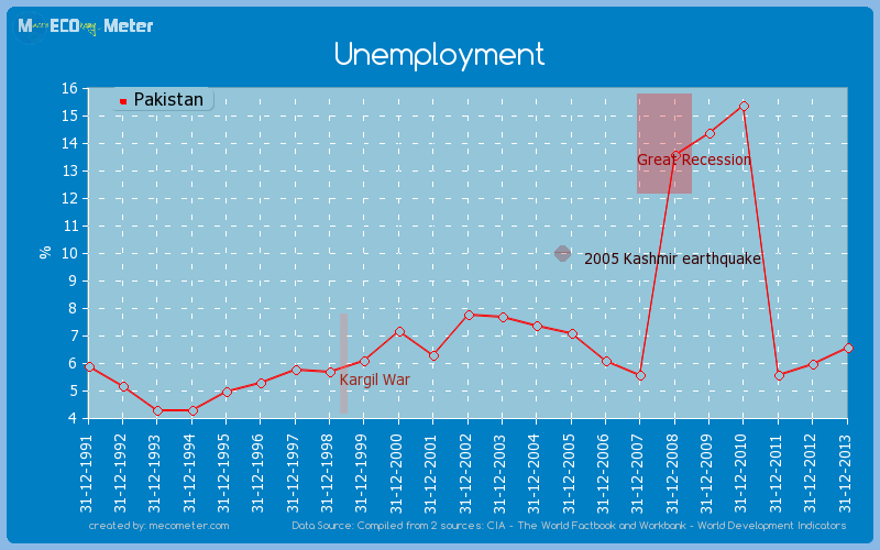 Unemployment of Pakistan