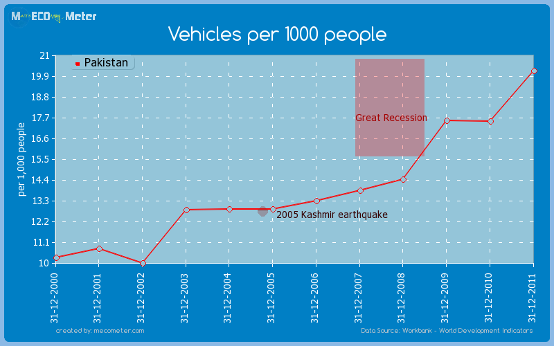 Vehicles per 1000 people of Pakistan