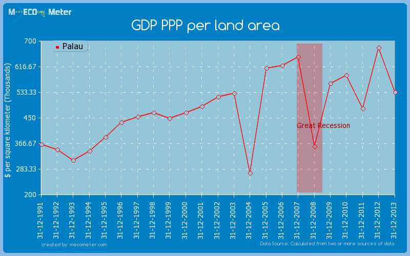 GDP PPP per land area of Palau