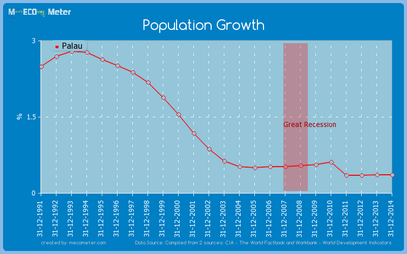 Population Growth of Palau