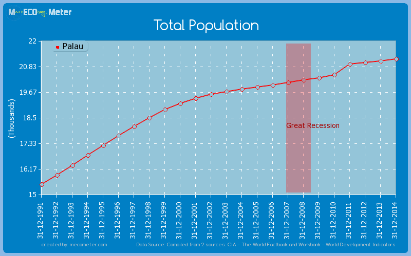 Total Population of Palau