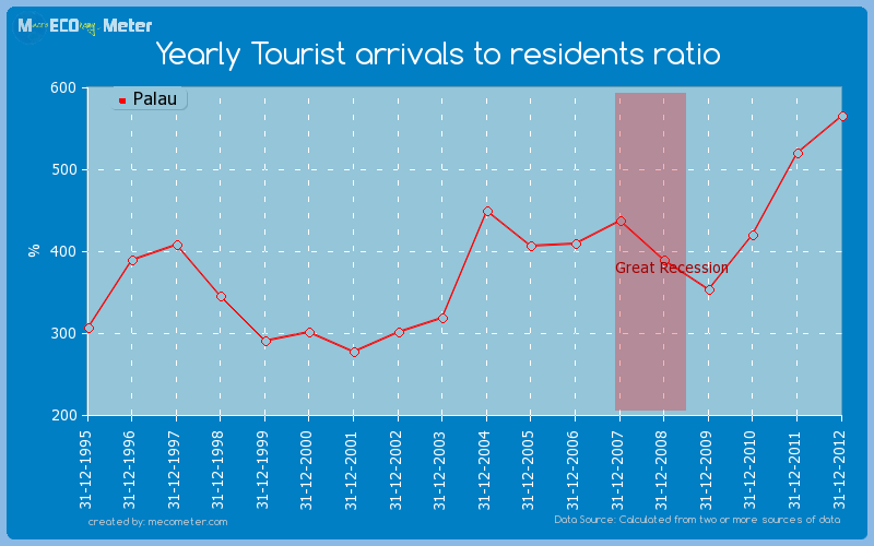Yearly Tourist arrivals to residents ratio of Palau