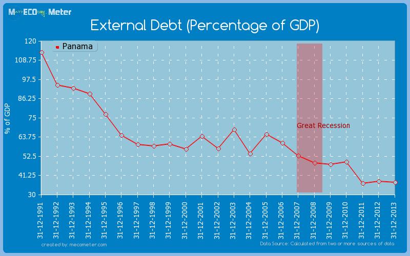 External Debt (Percentage of GDP) of Panama