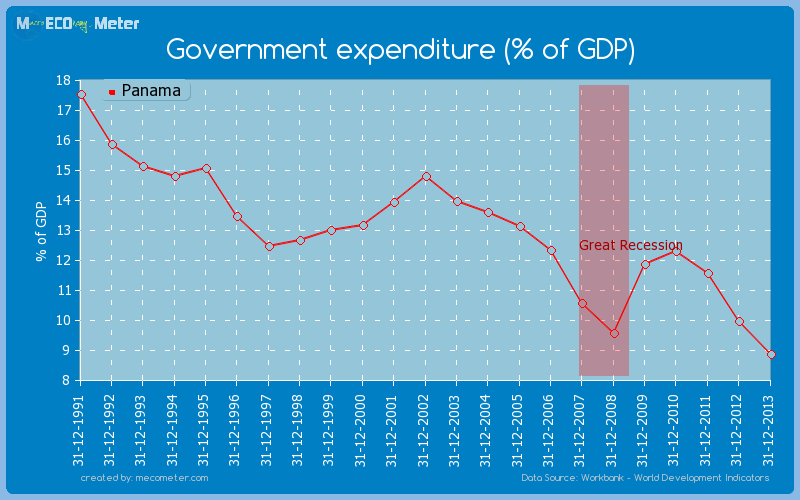 Government expenditure (% of GDP) of Panama