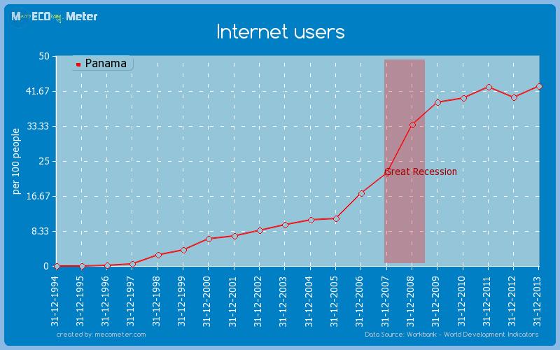 Internet users of Panama