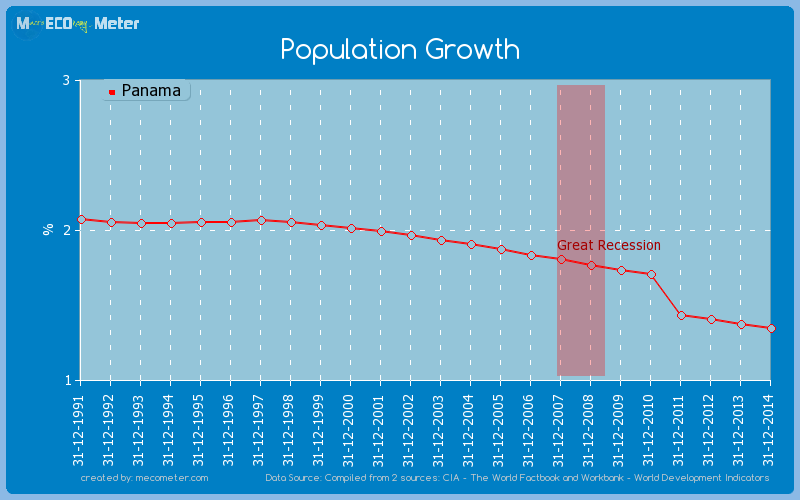Population Growth of Panama