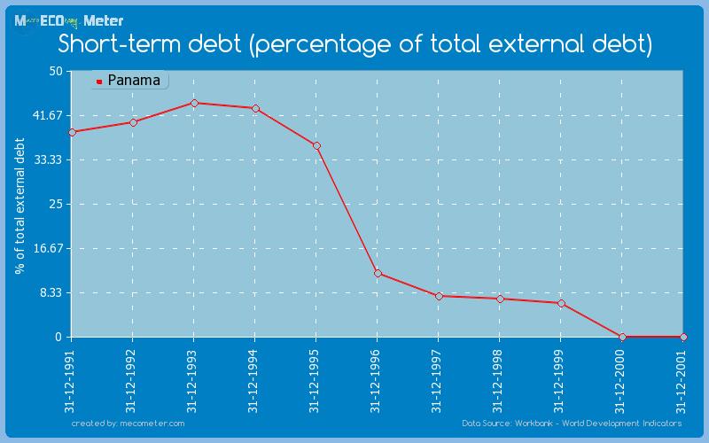 Short-term debt (percentage of total external debt) of Panama