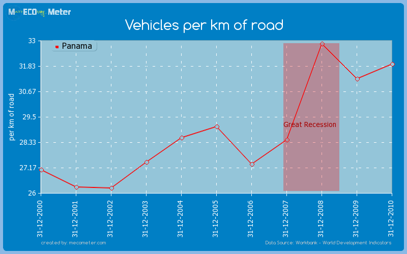 Vehicles per km of road of Panama