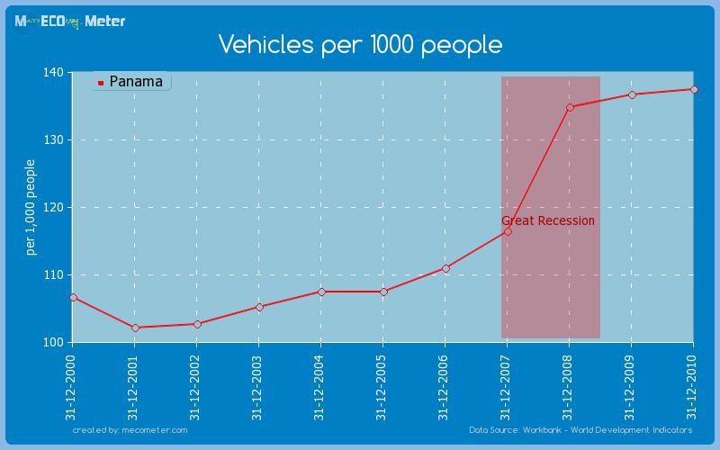 Vehicles per 1000 people of Panama