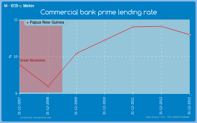 Commercial bank prime lending rate of Papua New Guinea