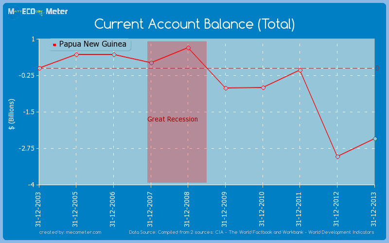 Current Account Balance (Total) of Papua New Guinea