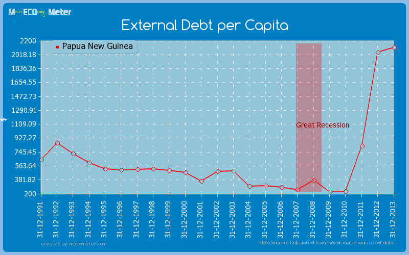 External Debt per Capita of Papua New Guinea