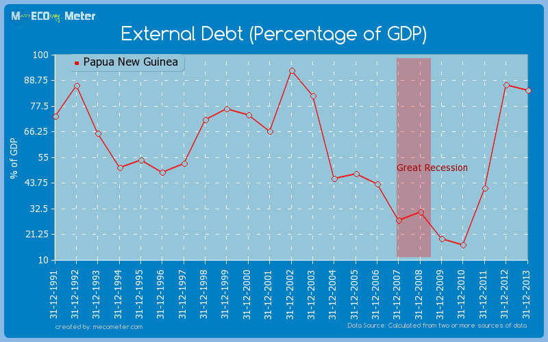 External Debt (Percentage of GDP) of Papua New Guinea