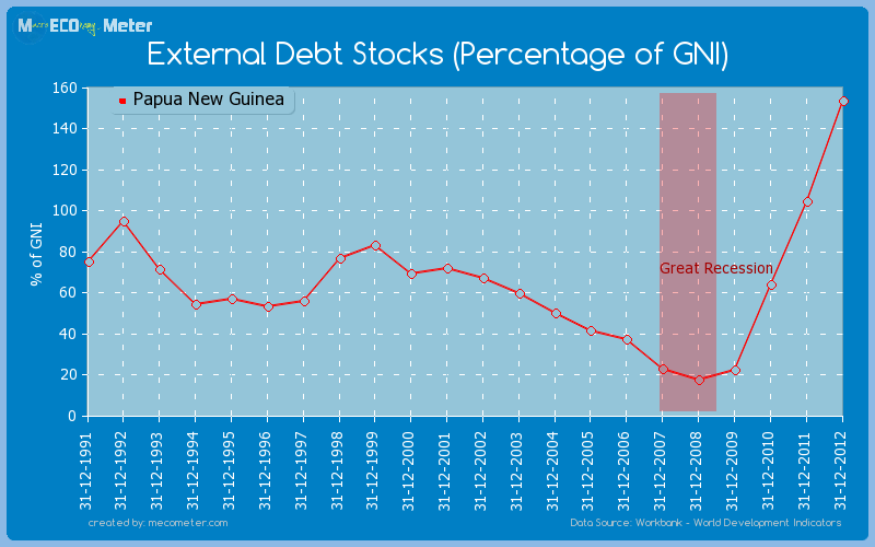 External Debt Stocks (Percentage of GNI) of Papua New Guinea