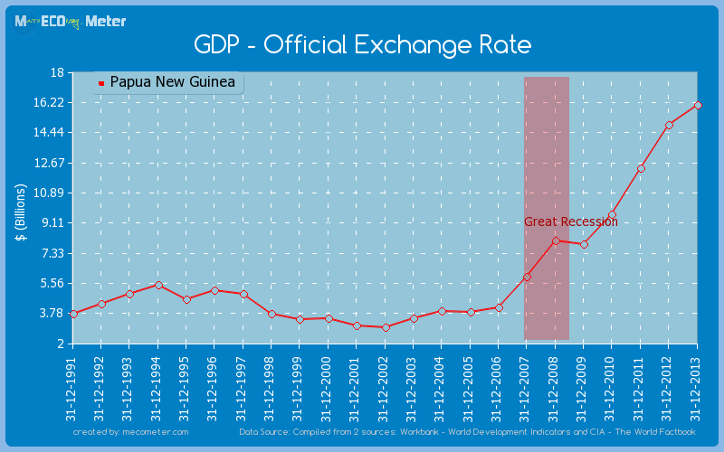 GDP - Official Exchange Rate of Papua New Guinea