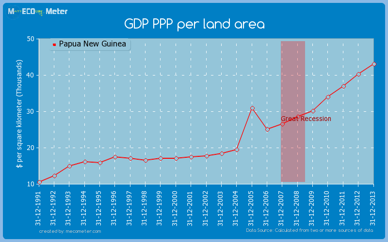 GDP PPP per land area of Papua New Guinea