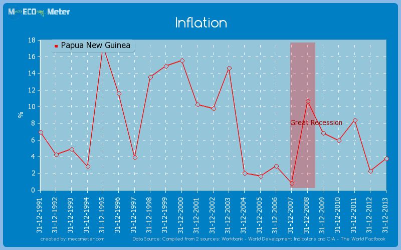 Inflation of Papua New Guinea
