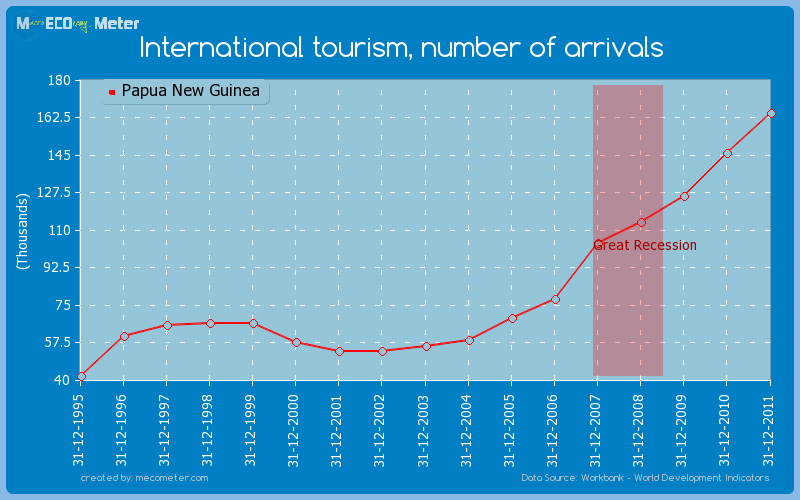 International tourism, number of arrivals of Papua New Guinea