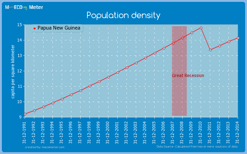 Population density of Papua New Guinea