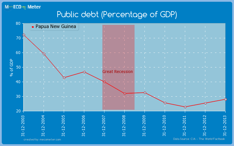 Public debt (Percentage of GDP) of Papua New Guinea