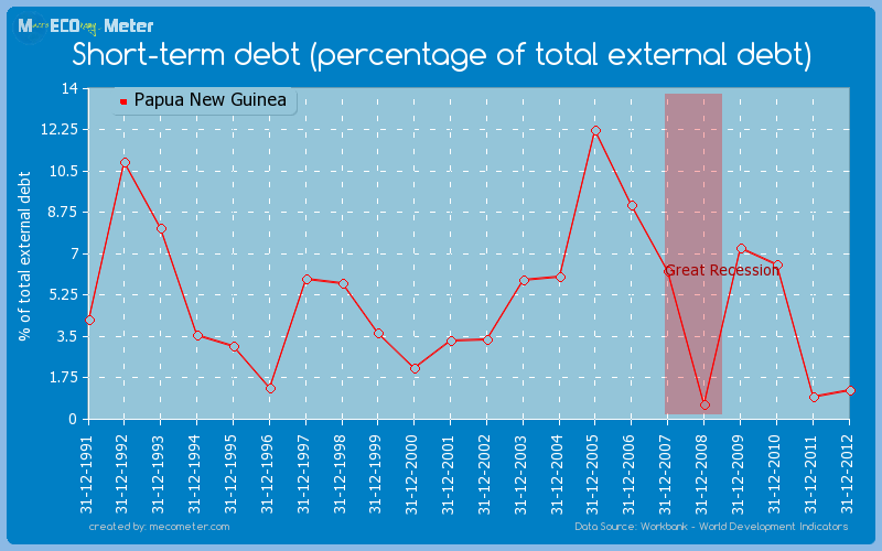 Short-term debt (percentage of total external debt) of Papua New Guinea