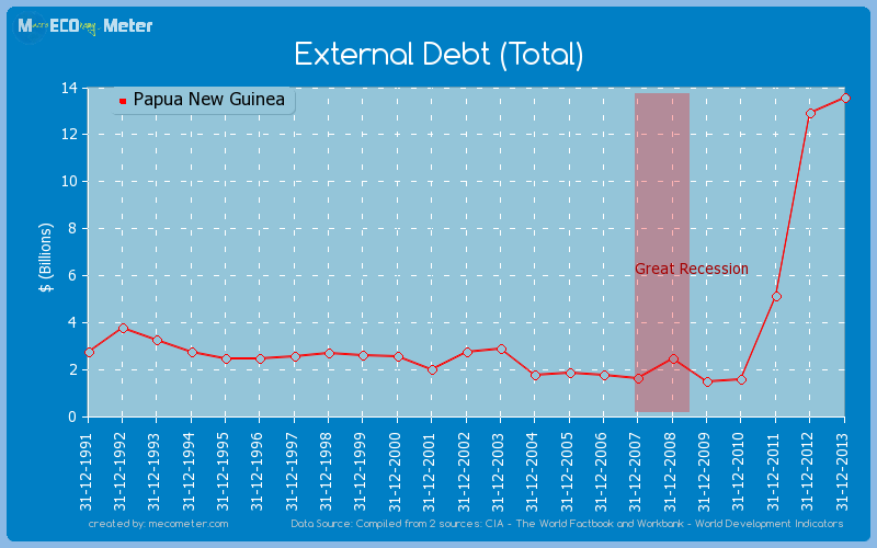 External Debt (Total) of Papua New Guinea