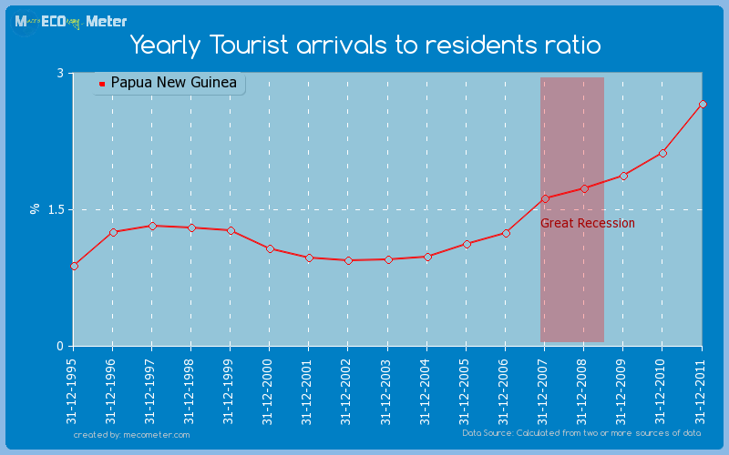 Yearly Tourist arrivals to residents ratio of Papua New Guinea