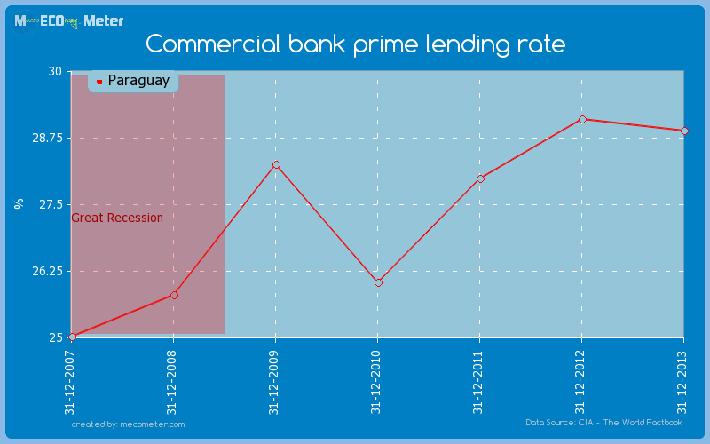 Commercial bank prime lending rate of Paraguay