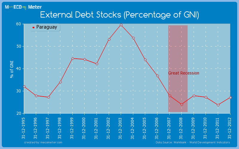 External Debt Stocks (Percentage of GNI) of Paraguay