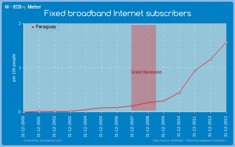 Fixed broadband Internet subscribers of Paraguay
