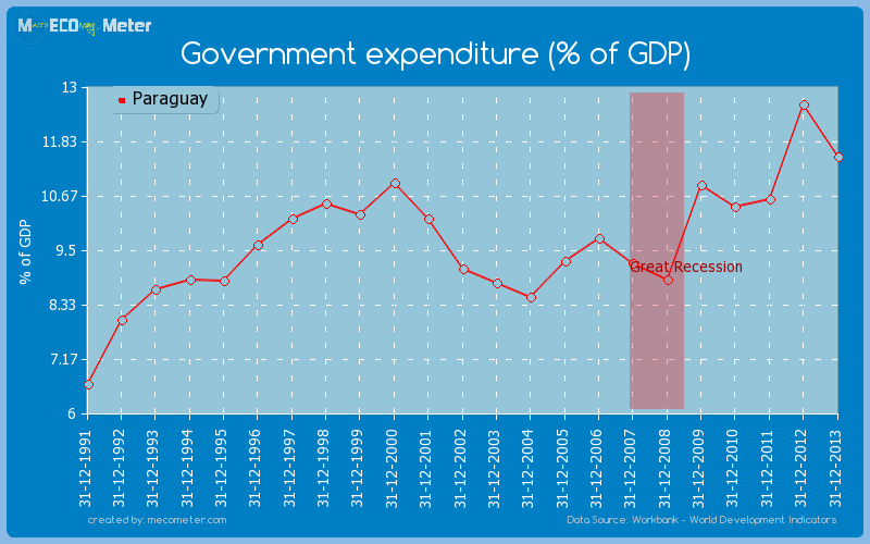 Government expenditure (% of GDP) of Paraguay
