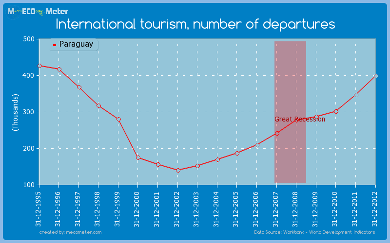 International tourism, number of departures of Paraguay