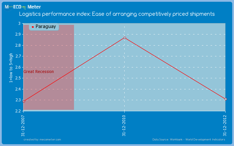 Logistics performance index: Ease of arranging competitively priced shipments of Paraguay