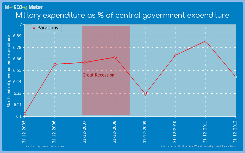 Military expenditure as % of central government expenditure of Paraguay
