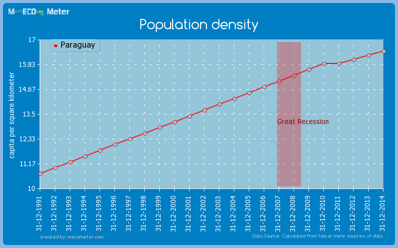 Population density of Paraguay