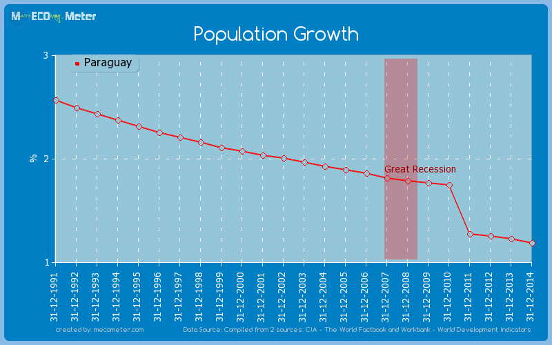 Population Growth of Paraguay