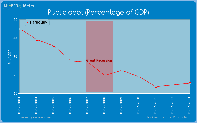 Public debt (Percentage of GDP) of Paraguay