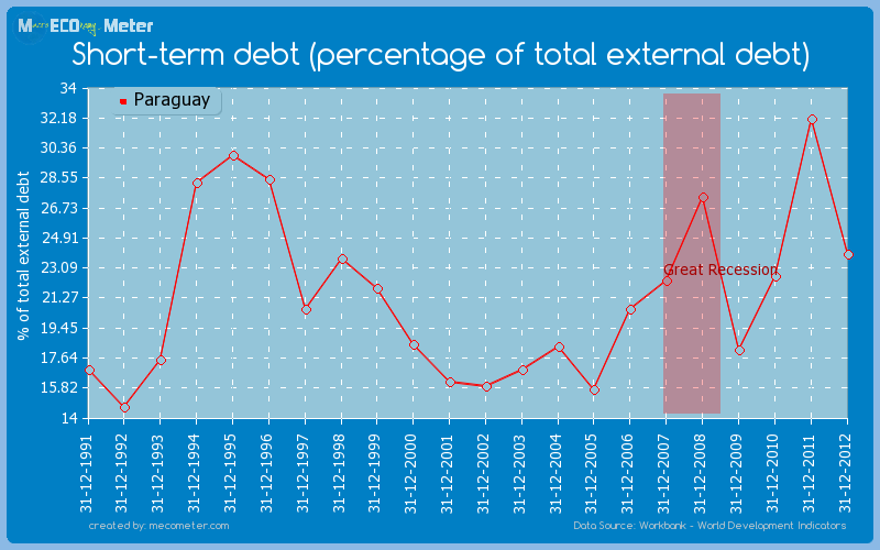 Short-term debt (percentage of total external debt) of Paraguay