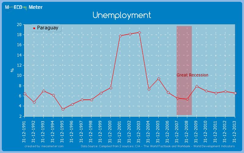 Unemployment of Paraguay