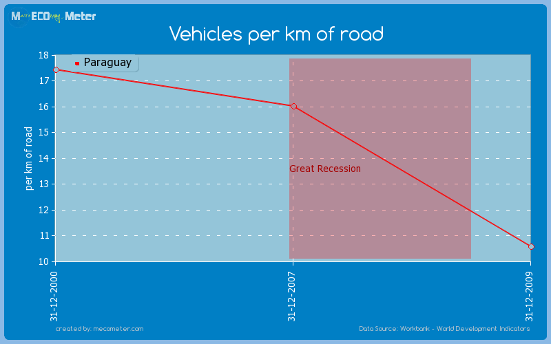 Vehicles per km of road of Paraguay