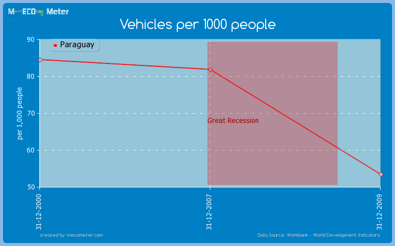 Vehicles per 1000 people of Paraguay