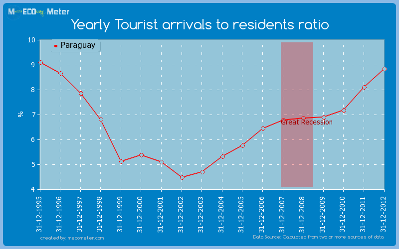 Yearly Tourist arrivals to residents ratio of Paraguay