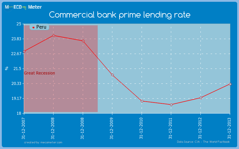 Commercial bank prime lending rate of Peru