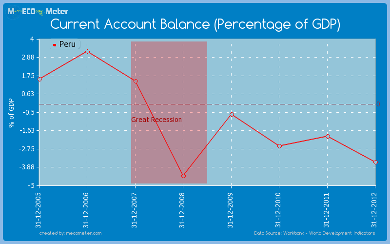 Current Account Balance (Percentage of GDP) of Peru