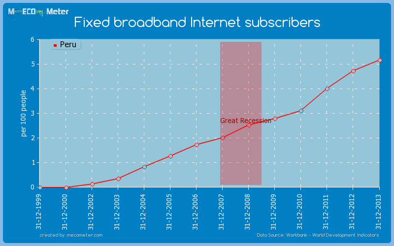 Fixed broadband Internet subscribers of Peru