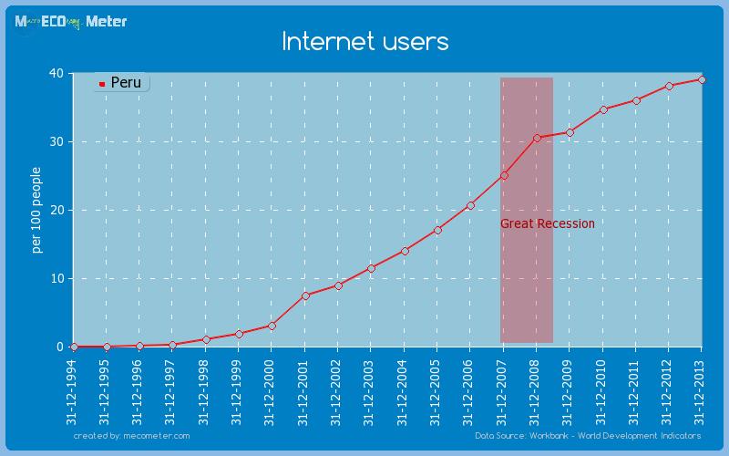 Internet users of Peru