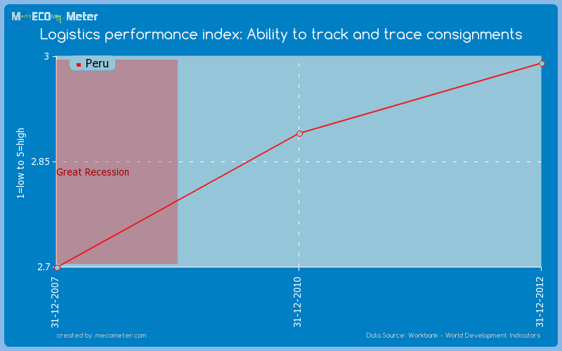 Logistics performance index: Ability to track and trace consignments of Peru